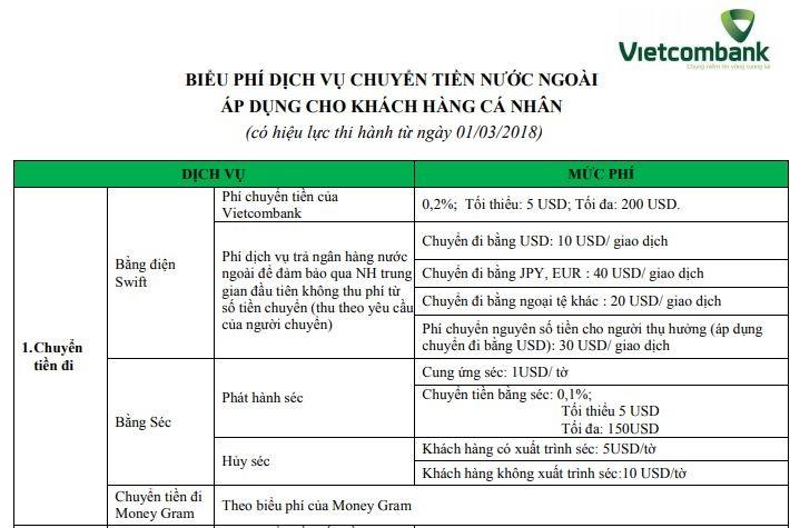 Phi chuyen tien di nuoc ngoai Vietcombank