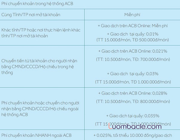 Biểu phí cơ bản cho dịch vụ ACB Online Banking