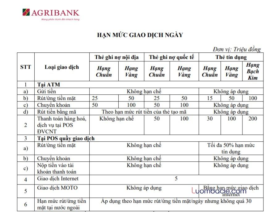 Hạn mức giao dịch tối thiểu tối đa thẻ ATM Agribank